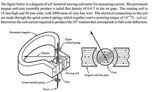 The Figure Below Is A Diagram Of A D U0026 39  Arsonval