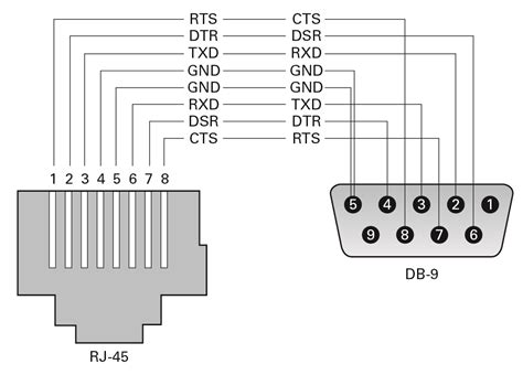 rj45 crossover pinouts sparc m8 and sparc m7 servers installation guide