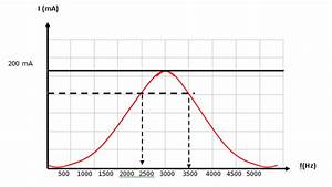 1  The Frequency Response Curve For An Rlc Circuit