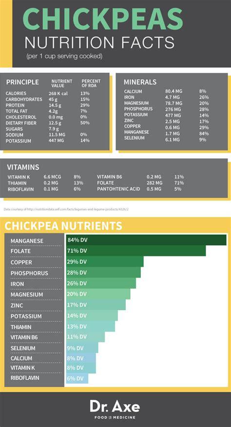chickpeas nutrition benefits recipes