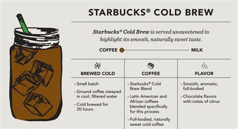 """A good rule of thumb is 1/3 cup of ground. Starbucks News on Twitter: """"#Infographic: The difference between @Starbucks Cold Brew & Iced # ..."""