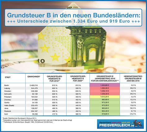 Grundsteuer Hebesatz Berechnung by Grundsteuer Welche St 228 Dte Sind Noch G 252 Nstig