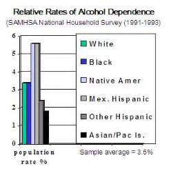 Module10H-Ethnicity, Culture and Alcohol  Alcohol Use, Abuse, And Alcoholism American Ginseng
