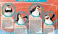 'Penguins of Madagascar': Character Guide   Fandango