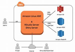 Connecting R With Amazon Redshift