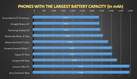 smartphones largest battery capacity veloxity
