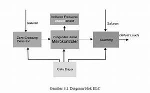 Fauz  Electronic Load Controller Untuk Pltmh