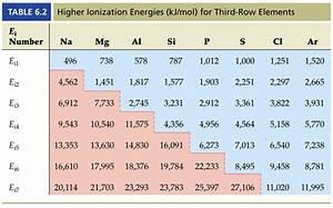 Ionization: Ionization Graph