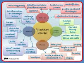 Reactive Attachment Disorder Reactive attachment disorder of infancy or early childhood