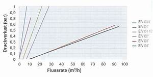 Durchflussmenge Berechnen Wasser : sandseparator und hydrozyklon filter taschner bew sserungssysteme ~ Themetempest.com Abrechnung