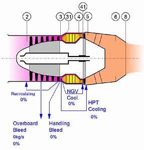 Gasturb Generic Single Spool Turbojet Engine