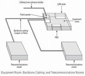 Standard Telecommunications Wiring Diagram