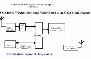 Sms Based Wireless Electronic Notice Board Using Gsm  Cdma
