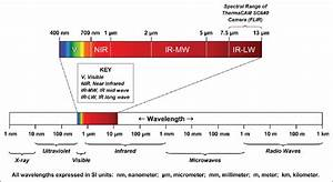 Wavelength Data For Different Bands In The Electromagnetic