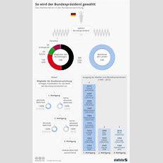 Infografik So Wird Der Bundespräsident Gewählt Statista
