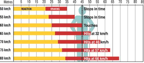 service bureau a distance edward tufte forum auto safety stopping distance chart