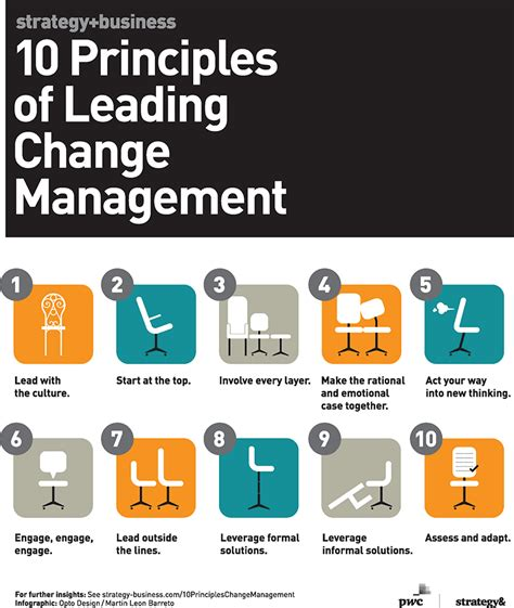 Business Plans Are A Team Effort Think Outside The Box 10 Principles Of Leading Change Management