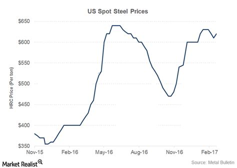 Steel Prices Trend  Driverlayer Search Engine
