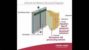 Lithium Ion Battery Structure Diagram