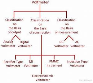 What Is Voltmeter  - Definition  U0026 Types
