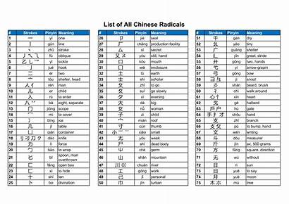 Radicals Chinese Strokes Template Printable Allbusinesstemplates Hsk