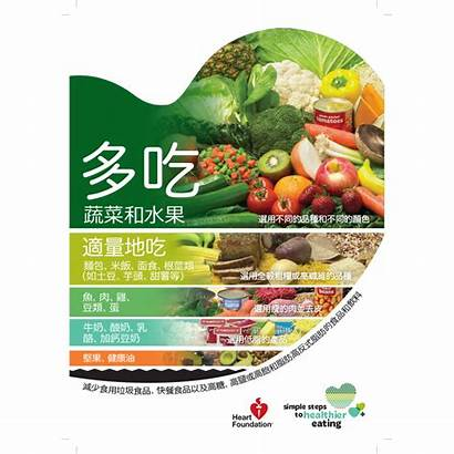 Healthy Chinese Heart Guide Poster Visual Eating
