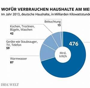 Energieverbrauch Im Haushalt : deutsche verbrauchen trotz birnenverbot mehr energie welt ~ Orissabook.com Haus und Dekorationen