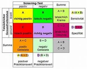 Sensitivität Berechnen : elementarwissen medizinische psychologie und medizinische soziologie pr vention wikibooks ~ Themetempest.com Abrechnung