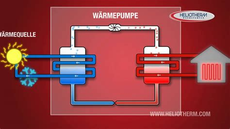 wie funktioniert wärmepumpe wie funktioniert eine w 228 rmepumpe heliotherm