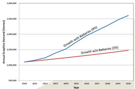 investing  graphite part  supplydemand overview seeking alpha