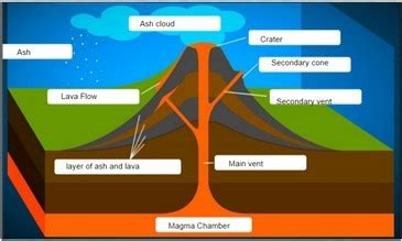 Rosie Geology Blog Explaining The Structure Volcano