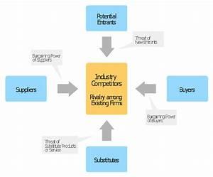 Marketing Solution  Conceptdraw Com