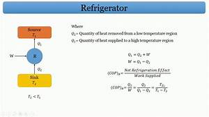 Vapour Compression Refrigeration Cycle L Thermodynamics L