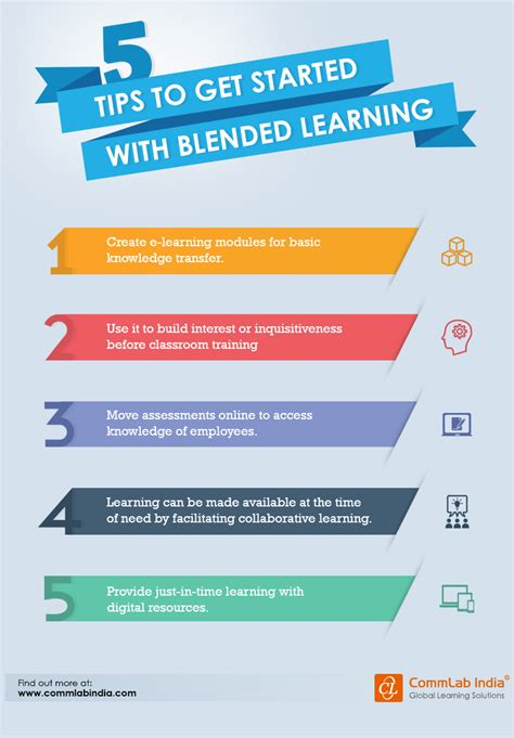 5 Tips To Get Started With Blended Learning [infographic