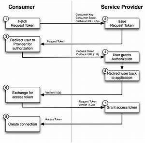 Oauth1 Overview