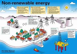 Renewable Sources Of Energy  Renewable Sources And