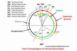 Zd30 Engine Timing Setting Diagram