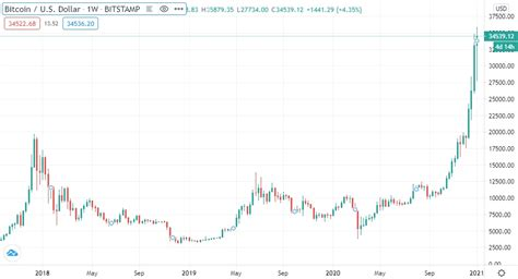 Don't buy or sell bitcoin until you read that. Right Time Or Too Late To Invest In Bitcoin? Long-term ...
