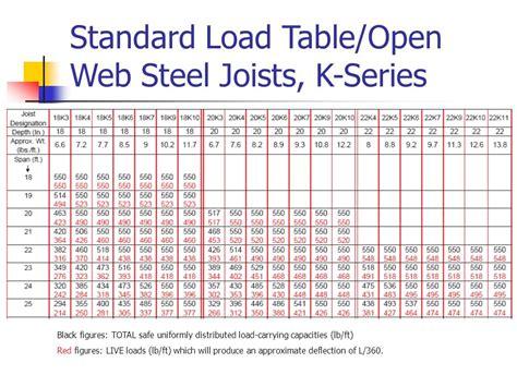 Steel Beam Load Span Table - Principlesofafreesociety