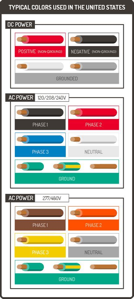 52 best safety infographics on info graphics infographic and infographics
