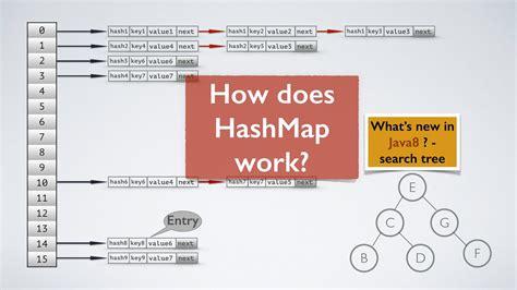 examples  hashmap  java programming tutorial java