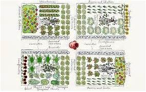 Garden Design And Planning Design Step 2 Plan Your Garden Layout
