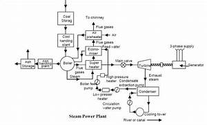 Steam Power Plant Components  Diagram  Working