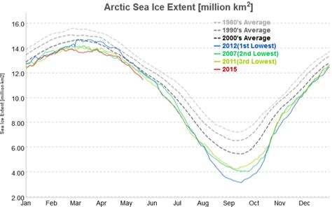 Record Low Sea Ice Extent
