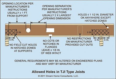 tji joist span table car interior design