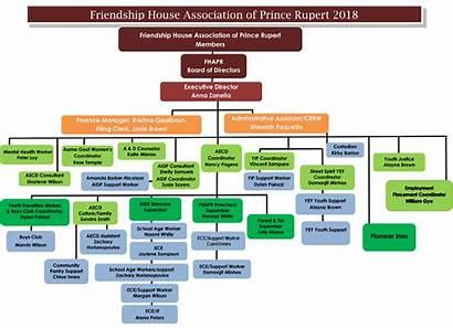 Chart Organizational Structure Friendship Rupert Interested Provided