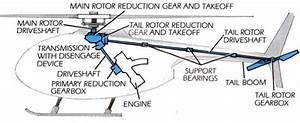 What Is The Function Of The Tail Rotor On A Helicopter