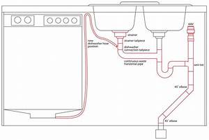 Plumbing Under Kitchen Sink Diagram With Dishwasher And