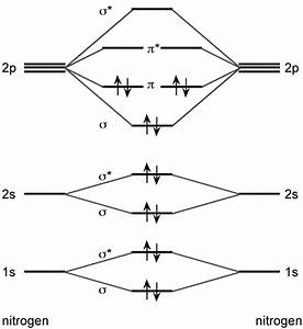 How Is The Molecular Orbital Diagram Of N2 Determined