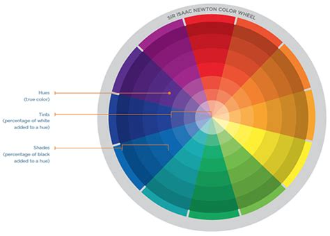 blue color wheel the elements of choosing colors for great data